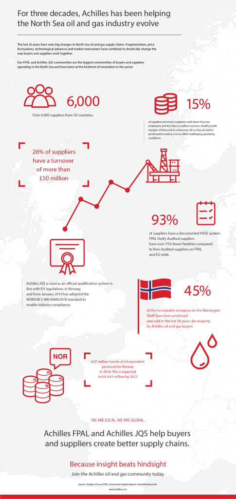 North Sea Oil and Gas Supply Chain Infographic