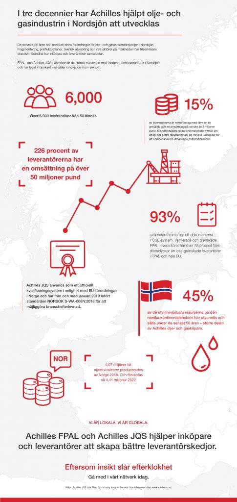 Leverantörsbasen för olja och gas i Nordsjön