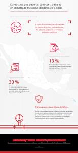 Infographic Petrolero Mexico