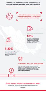 Mexican Infographic