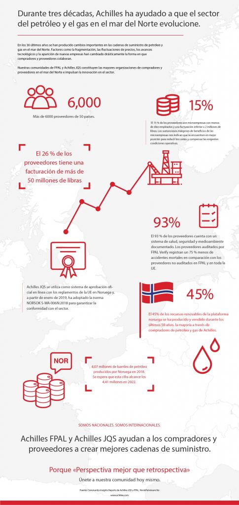 Durante tres décadas, Achilles ha ayudado a que el sector del petróleo y el gas en el mar del Norte evolucione.