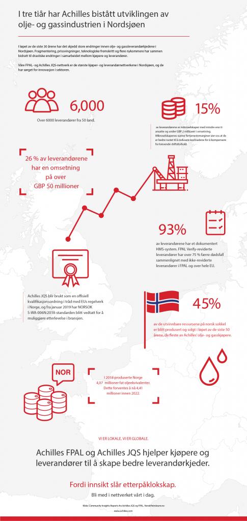 Olje- og gassforsyningskjeden i Nordsjøen infographic