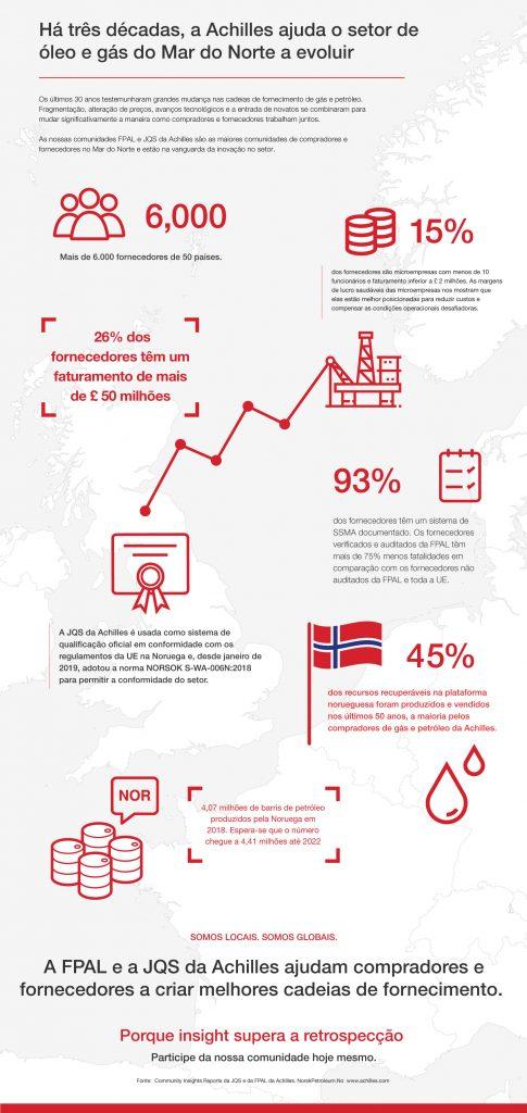 Exploração da base de fornecimento de óleo e gás do Mar do Norte