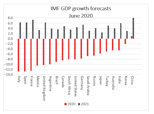 IMF GDP Growth Forecasts June 2020